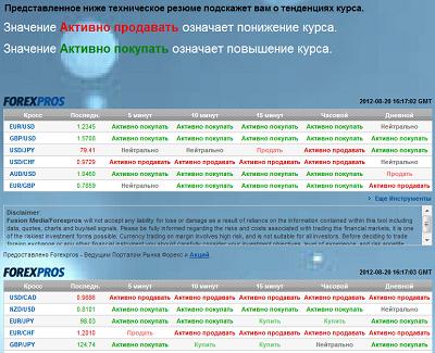 Список брокеров бинарных опционов